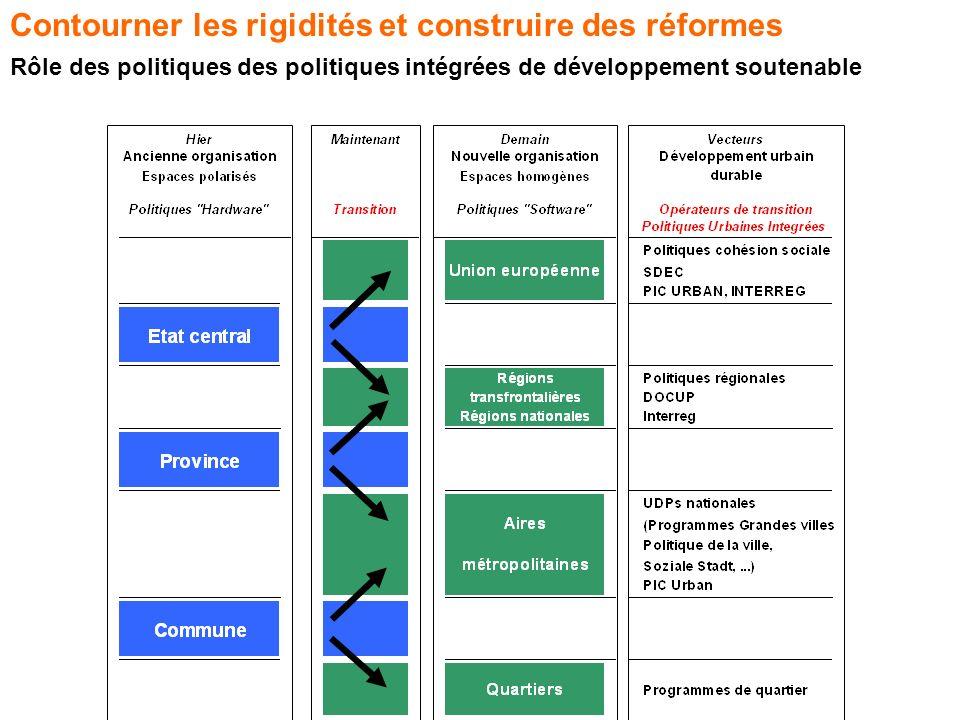 Contourner les rigidités et construire des réformes Rôle des politiques des politiques intégrées de développement soutenable