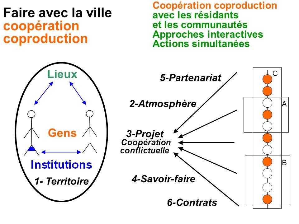 Lieux Gens 3-Projet Coopération conflictuelle 1- Territoire 6-Contrats 4-Savoir-faire 2-Atmosphère 5-Partenariat A B C Faire avec la ville coopération