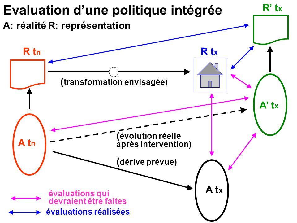 Evaluation dune politique intégrée A t n A t x ( transformation envisagée) ( dérive prévue) R t n R t x A t x R t x ( évolution réelle après intervent
