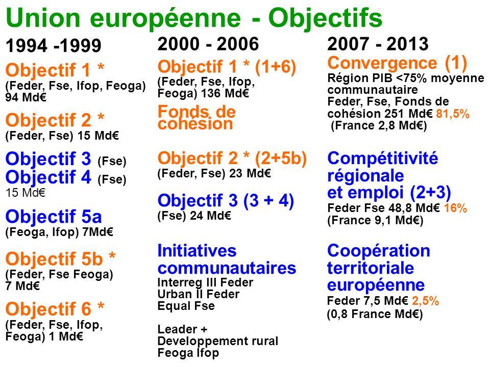 Union européenne - Objectifs 1994 -1999 2000 - 2006 Objectif 1 * (Feder, Fse, Ifop, Feoga) 94 Md Objectif 2 * (Feder, Fse) 15 Md Objectif 3 (Fse) Obje