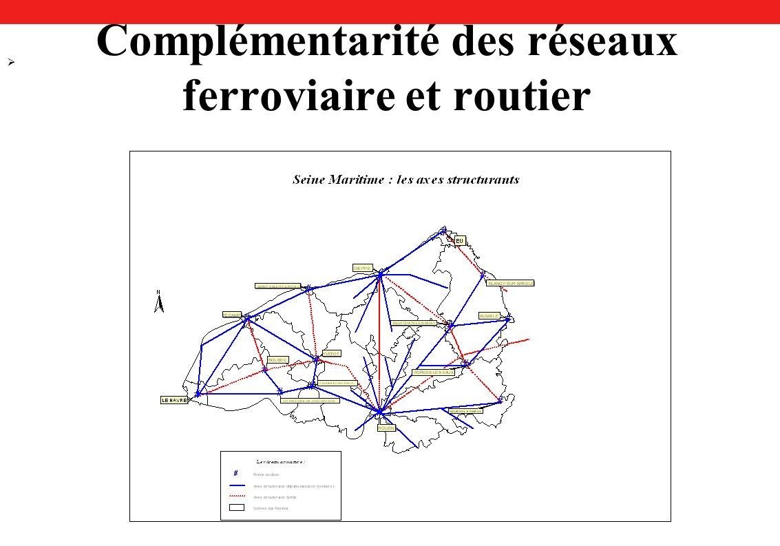 Complémentarité des réseaux ferroviaire et routier