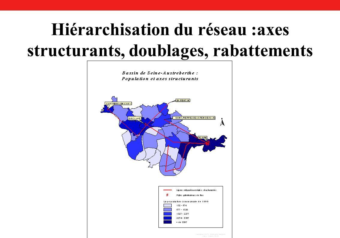 Hiérarchisation du réseau :axes structurants, doublages, rabattements