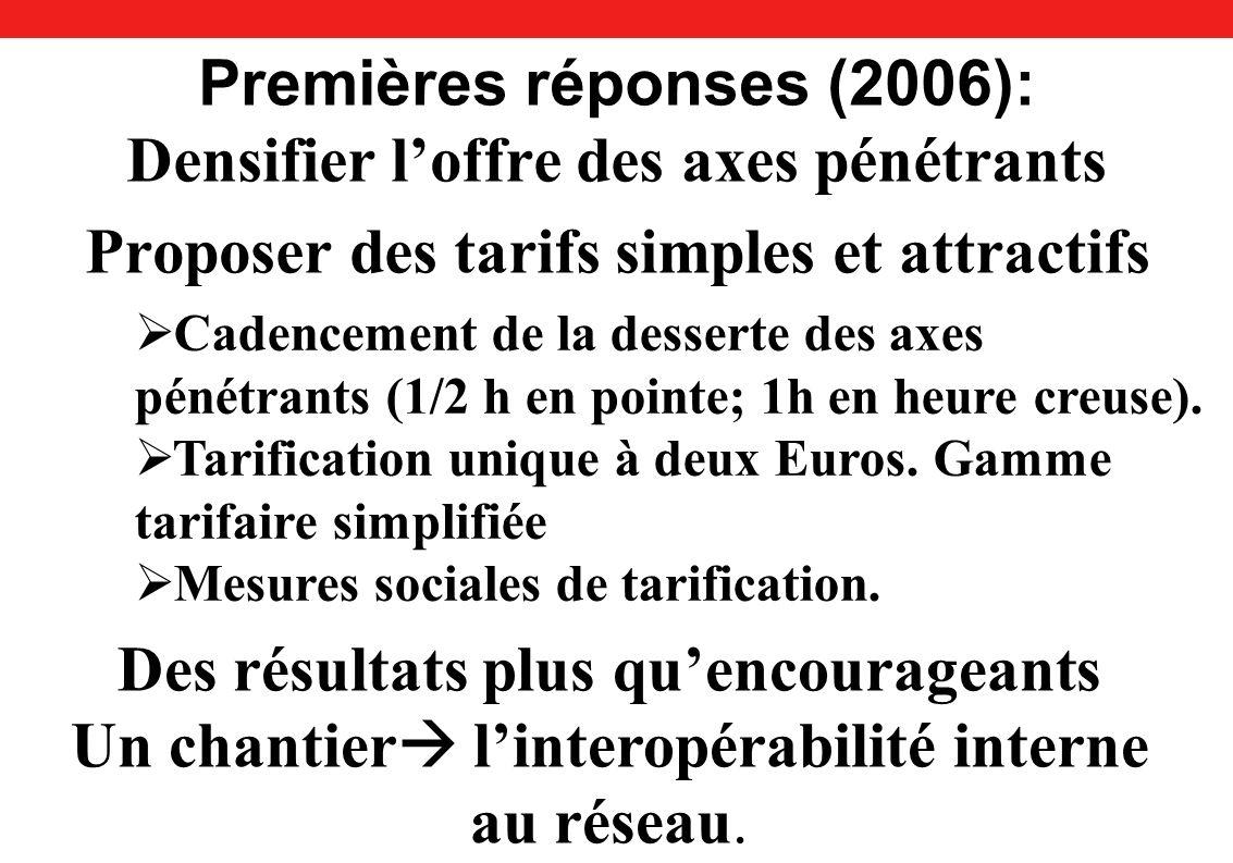 Premières réponses (2006): Densifier loffre des axes pénétrants Proposer des tarifs simples et attractifs Cadencement de la desserte des axes pénétrants (1/2 h en pointe; 1h en heure creuse).
