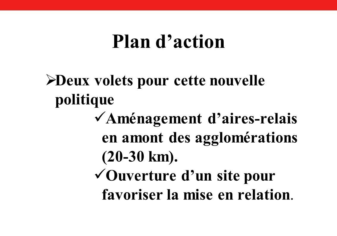 Plan daction Deux volets pour cette nouvelle politique Aménagement daires-relais en amont des agglomérations (20-30 km).