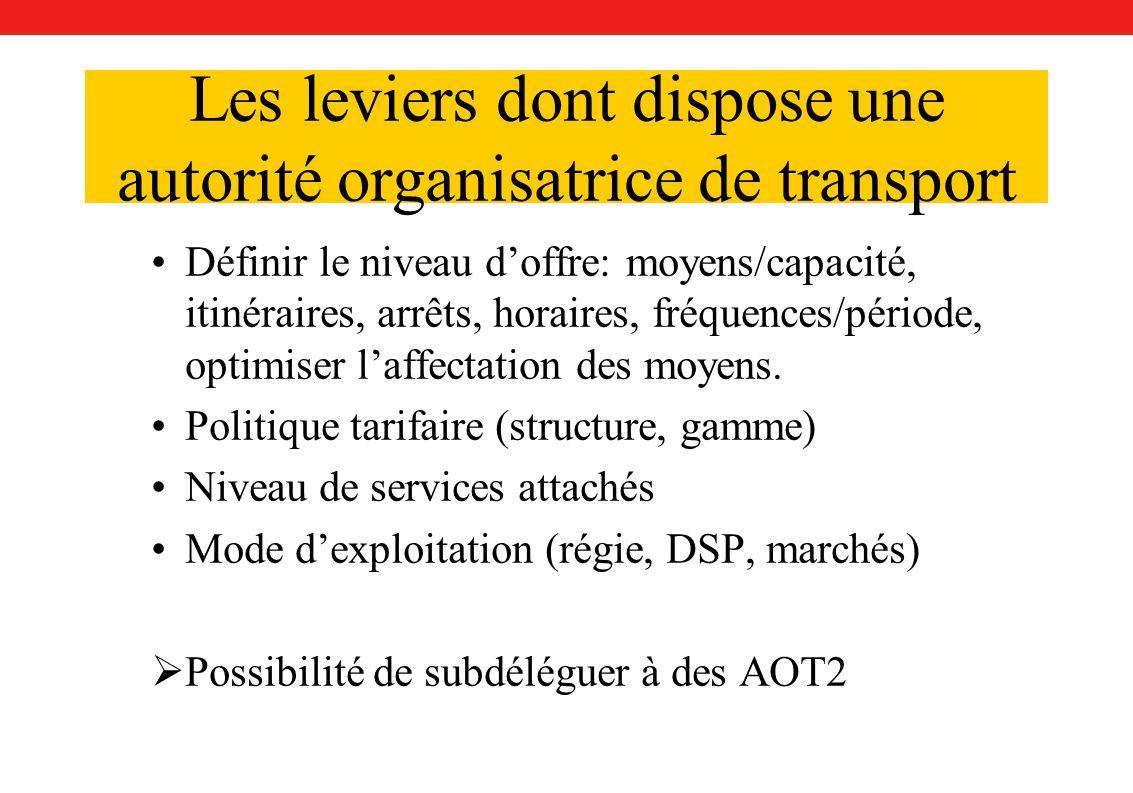 Les leviers dont dispose une autorité organisatrice de transport Définir le niveau doffre: moyens/capacité, itinéraires, arrêts, horaires, fréquences/période, optimiser laffectation des moyens.