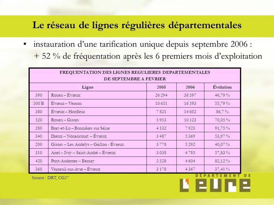 Le réseau de lignes régulières départementales instauration dune tarification unique depuis septembre 2006 : + 52 % de fréquentation après les 6 premiers mois dexploitation FREQUENTATION DES LIGNES REGULIERES DEPARTEMENTALES DE SEPTEMBRE A FEVRIER Ligne20052006Évolution 390Rouen – Évreux26 29438 59746,79 % 300 BÉvreux – Vernon10 65116 59355,79 % 380Évreux – Honfleur7 82114 60286,7 % 520Rouen – Gisors5 95310 12370,05 % 280Bray-et-Lu – Bonnières sur Seine4 1327 92391,75 % 340Dreux – Nonancourt – Évreux3 4875 36953,97 % 200Gisors – Les Andelys – Gaillon - Évreux3 7785 29240,07 % 310Anet – Ivry – Saint-André – Évreux3 0384 79557,83 % 420Pont-Audemer – Bernay2 5284 60482,12 % 360Verneuil-sur-Avre – Évreux3 1784 36737,41 % Source : DRT, CG27