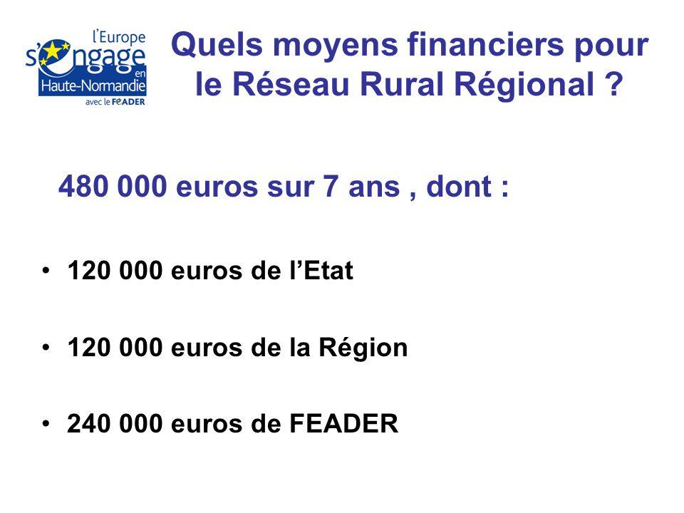 480 000 euros sur 7 ans, dont : 120 000 euros de lEtat 120 000 euros de la Région 240 000 euros de FEADER Quels moyens financiers pour le Réseau Rural Régional
