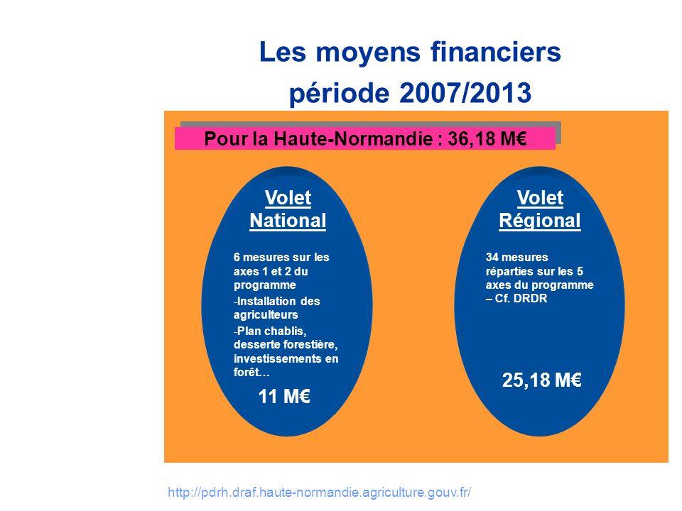 http://pdrh.draf.haute-normandie.agriculture.gouv.fr/ Les moyens financiers période 2007/2013 Volet Régional 34 mesures réparties sur les 5 axes du programme – Cf.