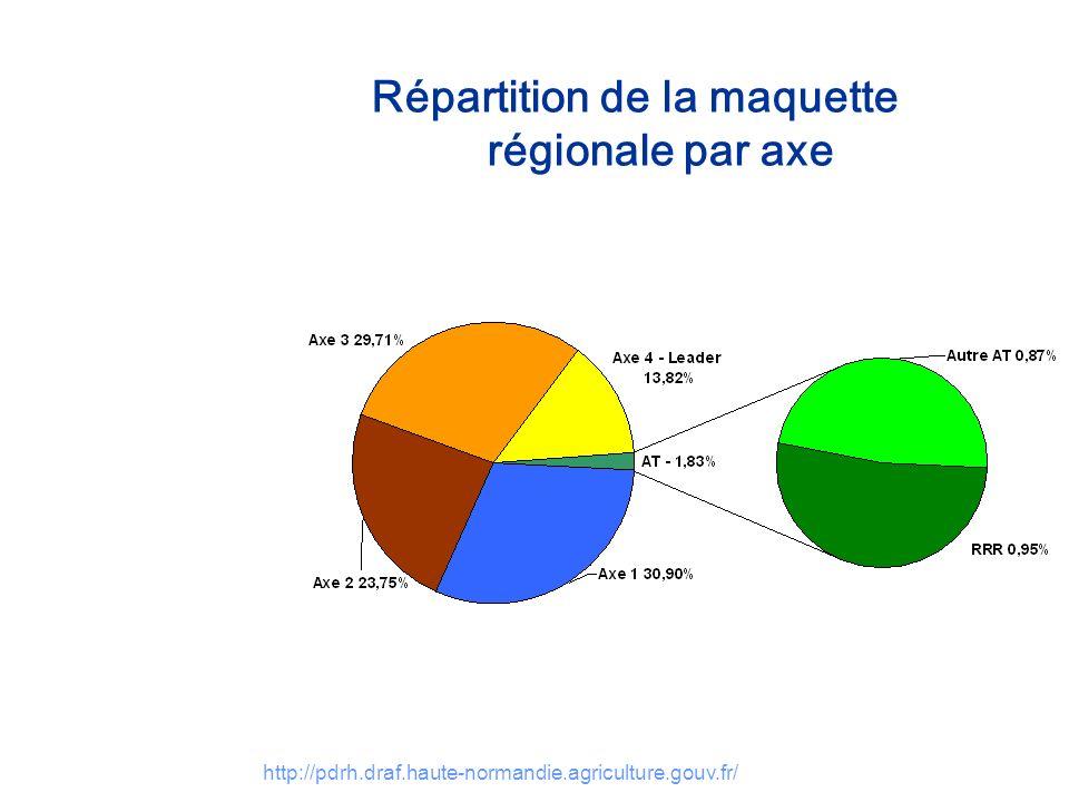 http://pdrh.draf.haute-normandie.agriculture.gouv.fr/ Répartition de la maquette régionale par axe Axe 1 : 7,78 M Amélioration de la compétitivité des secteurs agricole et forestier Axe 2 : 5,98 M Amélioration de lenvironnement et de lespace rural Axe 3 : 7,48 M Qualité de vie en milieu rural et diversification de léconomie rurale Axe 4 : 3,48 M axe méthodologique LEADER Axe 5 : 0,46 M Assistance Technique