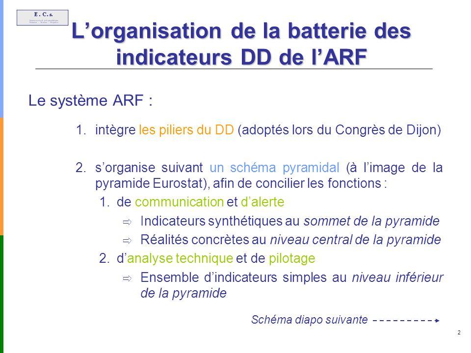 2 Lorganisation de la batterie des indicateurs DD de lARF Le système ARF : 1.intègre les piliers du DD (adoptés lors du Congrès de Dijon) 2.sorganise suivant un schéma pyramidal (à limage de la pyramide Eurostat), afin de concilier les fonctions : 1.de communication et dalerte Indicateurs synthétiques au sommet de la pyramide Réalités concrètes au niveau central de la pyramide 2.danalyse technique et de pilotage Ensemble dindicateurs simples au niveau inférieur de la pyramide Schéma diapo suivante