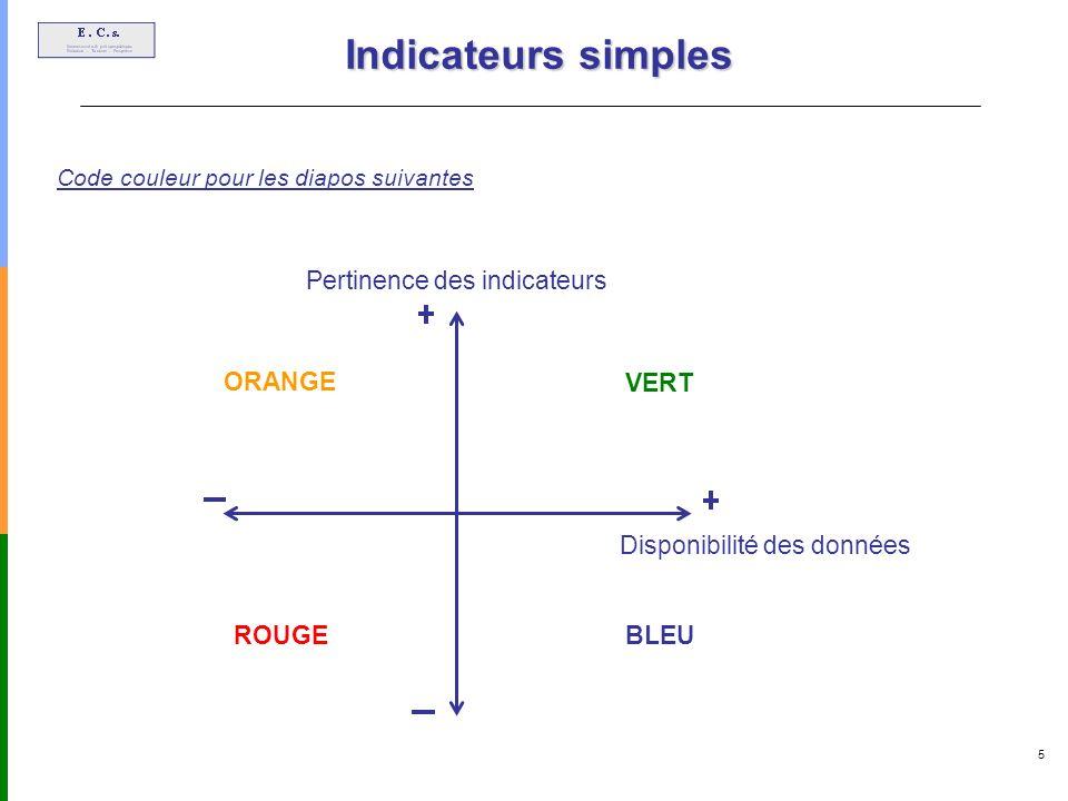 5 Indicateurs simples Pertinence des indicateurs Disponibilité des données Code couleur pour les diapos suivantes VERT BLEU ROUGE ORANGE