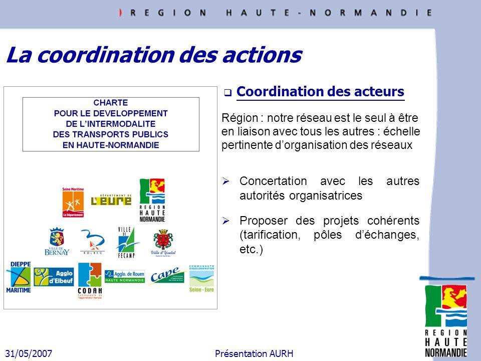 31/05/2007 Présentation AURH Coordination des acteurs Concertation avec les autres autorités organisatrices Proposer des projets cohérents (tarificati