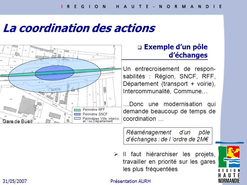 31/05/2007 Présentation AURH Exemple dun pôle déchanges Un entrecroisement de respon- sabilités : Région, SNCF, RFF, Département (transport + voirie),