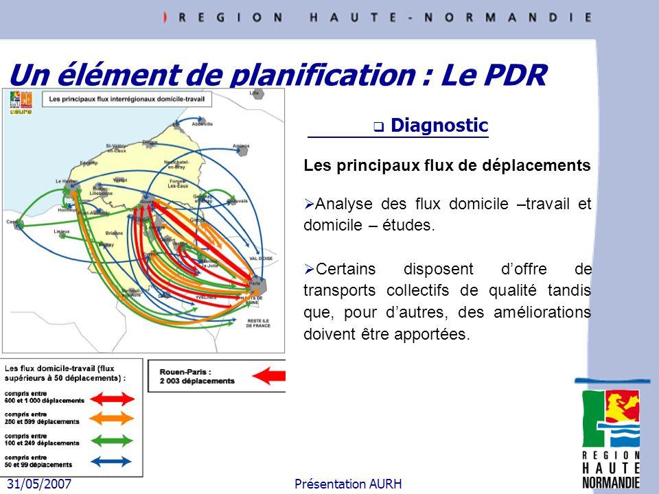 31/05/2007 Présentation AURH Les principaux flux de déplacements Analyse des flux domicile –travail et domicile – études. Certains disposent doffre de