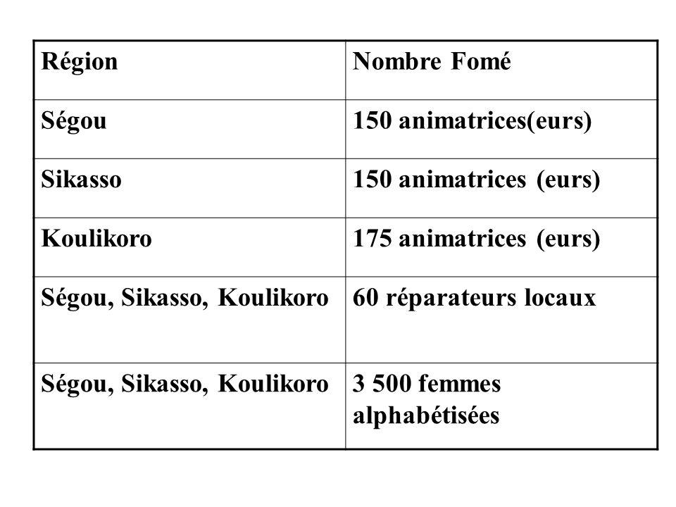 RégionNombre Fomé Ségou150 animatrices(eurs) Sikasso150 animatrices (eurs) Koulikoro175 animatrices (eurs) Ségou, Sikasso, Koulikoro60 réparateurs loc