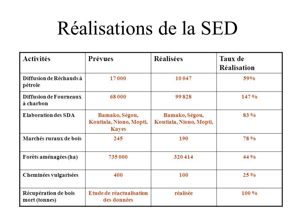 Réalisations de la SED ActivitésPrévuesRéaliséesTaux de Réalisation Diffusion de Réchauds à pétrole 17 00010 04759% Diffusion de Fourneaux à charbon 6