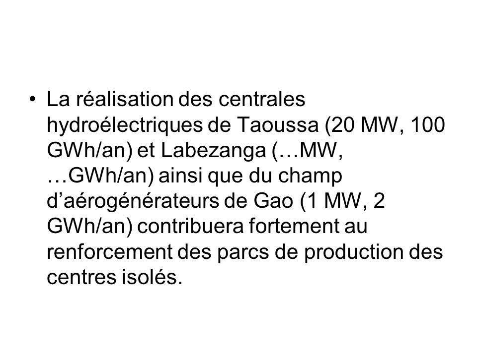 La réalisation des centrales hydroélectriques de Taoussa (20 MW, 100 GWh/an) et Labezanga (…MW, …GWh/an) ainsi que du champ daérogénérateurs de Gao (1
