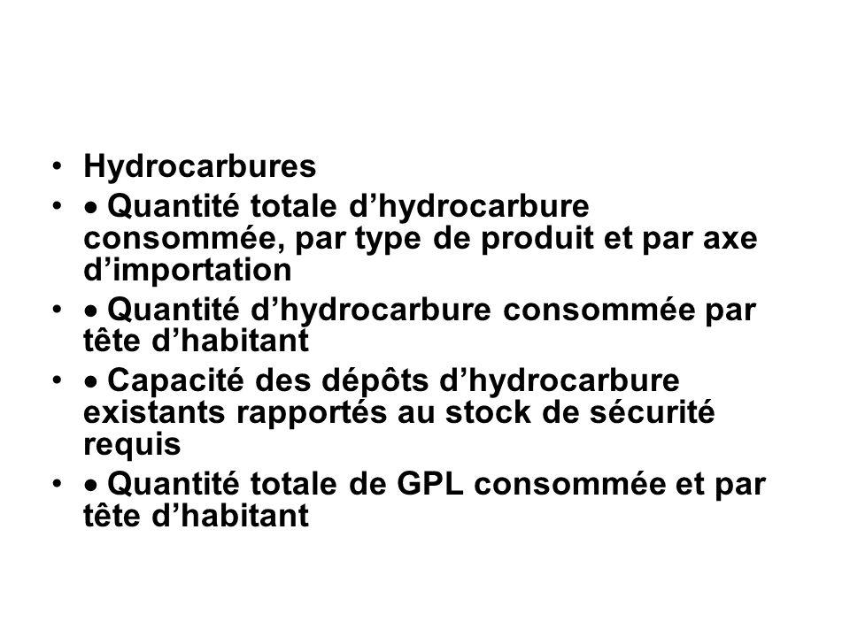 Hydrocarbures Quantité totale dhydrocarbure consommée, par type de produit et par axe dimportation Quantité dhydrocarbure consommée par tête dhabitant