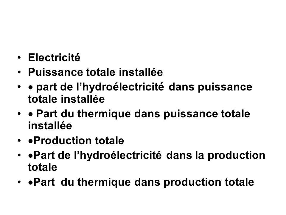 Electricité Puissance totale installée part de lhydroélectricité dans puissance totale installée Part du thermique dans puissance totale installée Pro