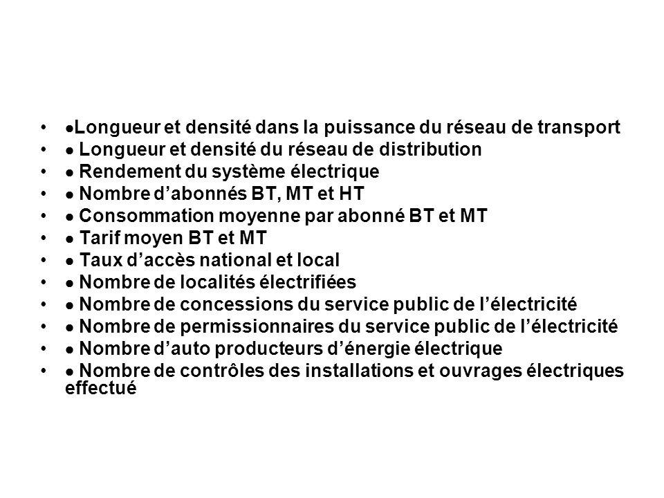 Longueur et densité dans la puissance du réseau de transport Longueur et densité du réseau de distribution Rendement du système électrique Nombre dabo