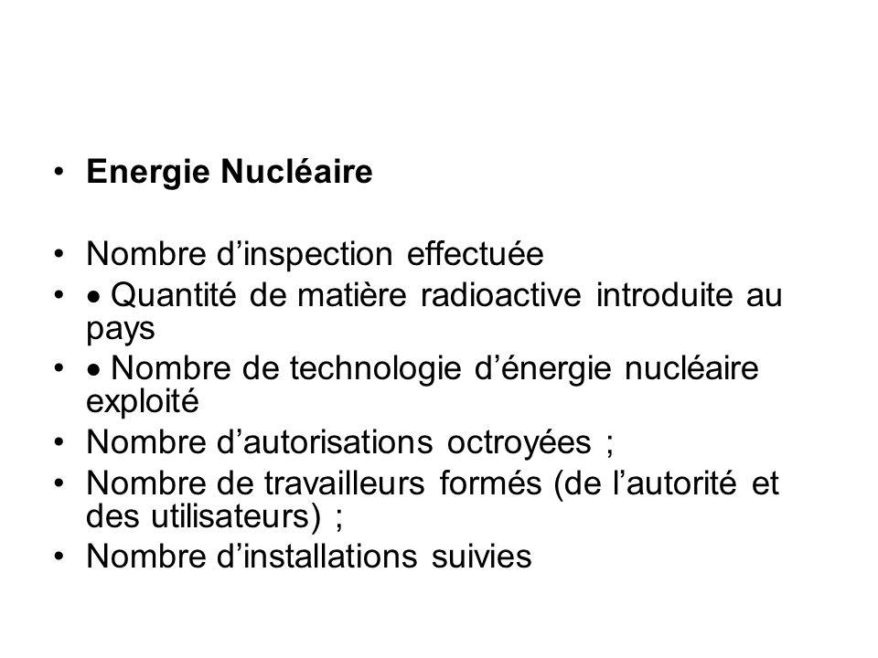Energie Nucléaire Nombre dinspection effectuée Quantité de matière radioactive introduite au pays Nombre de technologie dénergie nucléaire exploité No