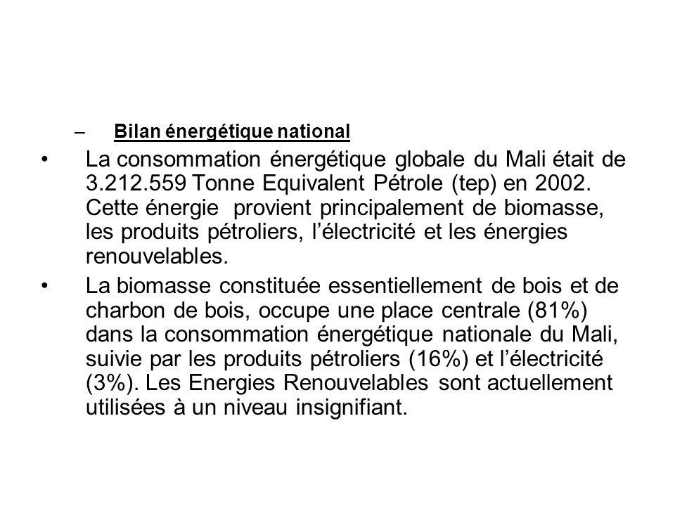 –Bilan énergétique national La consommation énergétique globale du Mali était de 3.212.559 Tonne Equivalent Pétrole (tep) en 2002. Cette énergie provi