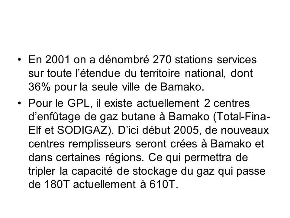 En 2001 on a dénombré 270 stations services sur toute létendue du territoire national, dont 36% pour la seule ville de Bamako. Pour le GPL, il existe