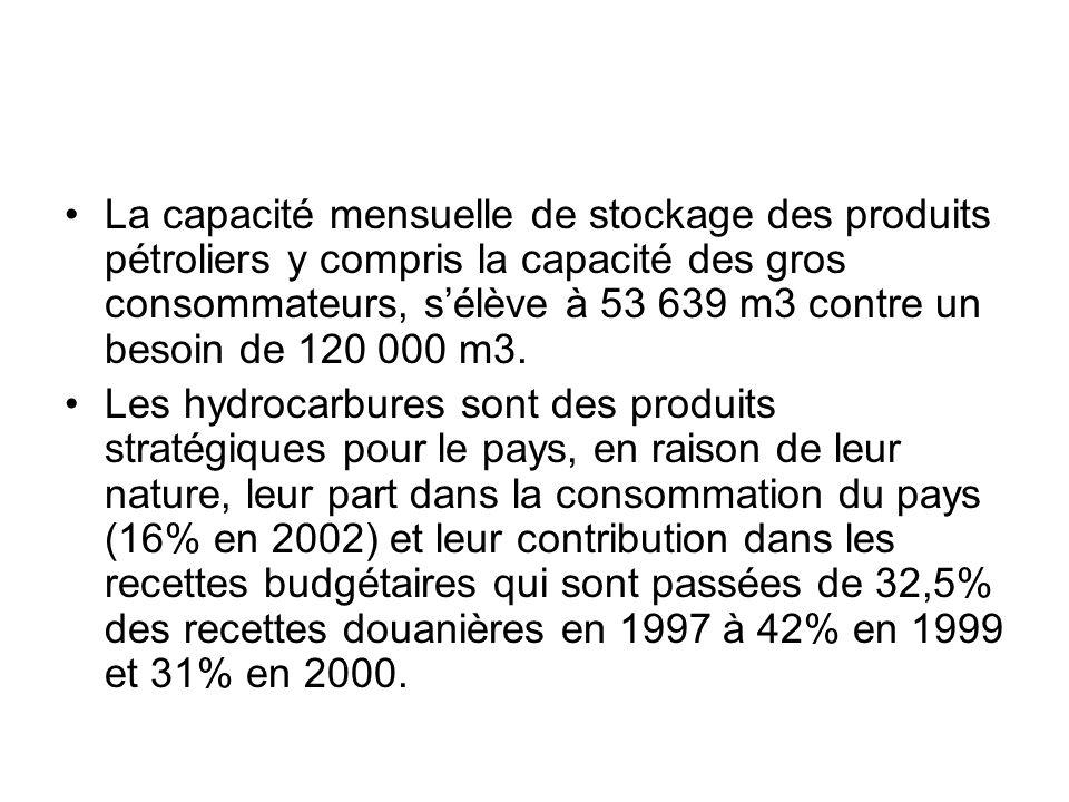 La capacité mensuelle de stockage des produits pétroliers y compris la capacité des gros consommateurs, sélève à 53 639 m3 contre un besoin de 120 000