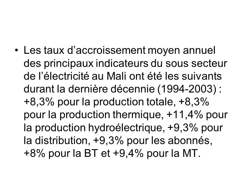 Les taux daccroissement moyen annuel des principaux indicateurs du sous secteur de lélectricité au Mali ont été les suivants durant la dernière décenn