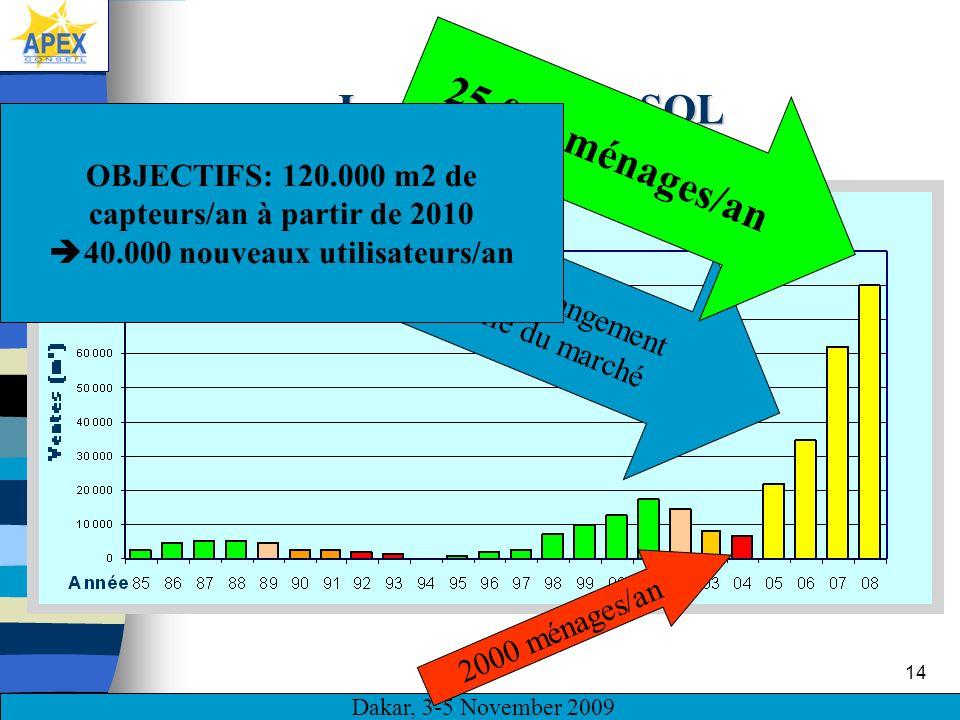 Dakar, 3-5 November 2009 14 Impacts de PROSOL Véritable changement déchelle du marché 2000 ménages/an 25.000 ménages/an OBJECTIFS: 120.000 m2 de capteurs/an à partir de 2010 40.000 nouveaux utilisateurs/an