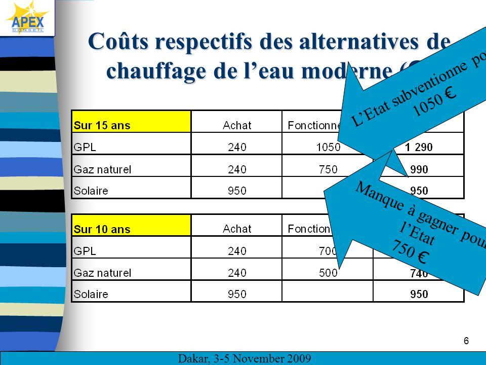Dakar, 3-5 November 2009 6 Coûts respectifs des alternatives de chauffage de leau moderne ( ) LEtat subventionne pour 1050 Manque à gagner pour lEtat 750