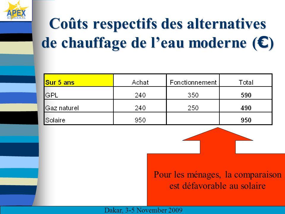 Dakar, 3-5 November 2009 8 Principales faiblesses du solaire Peu compétitif par rapport aux alternatives Premier investissement élevé Image de marque insuffisamment rétablie