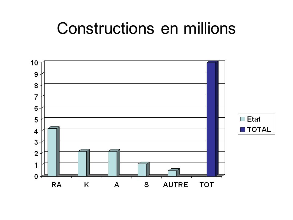 Constructions en millions