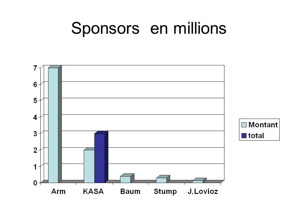 Sponsors en millions