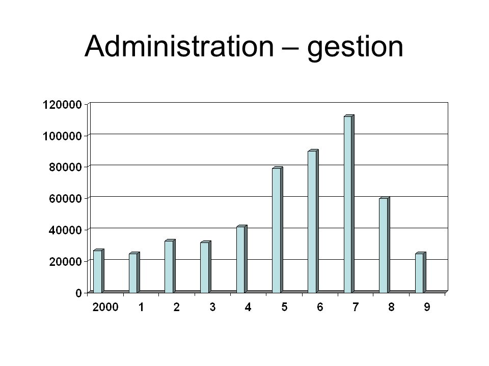 Administration – gestion