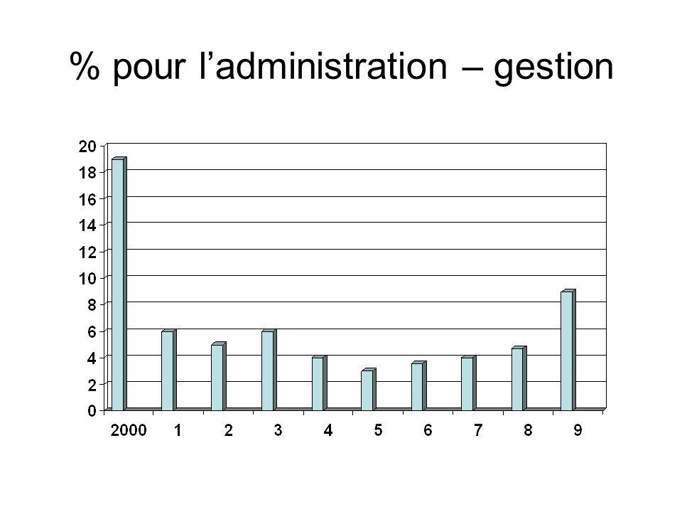 % pour ladministration – gestion