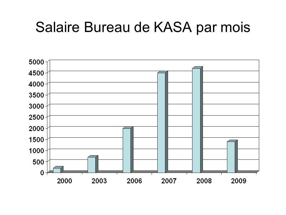 Salaire Bureau de KASA par mois