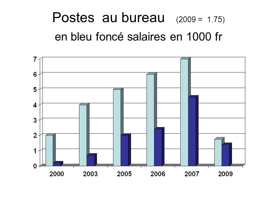 Postes au bureau (2009 = 1.75) en bleu foncé salaires en 1000 fr