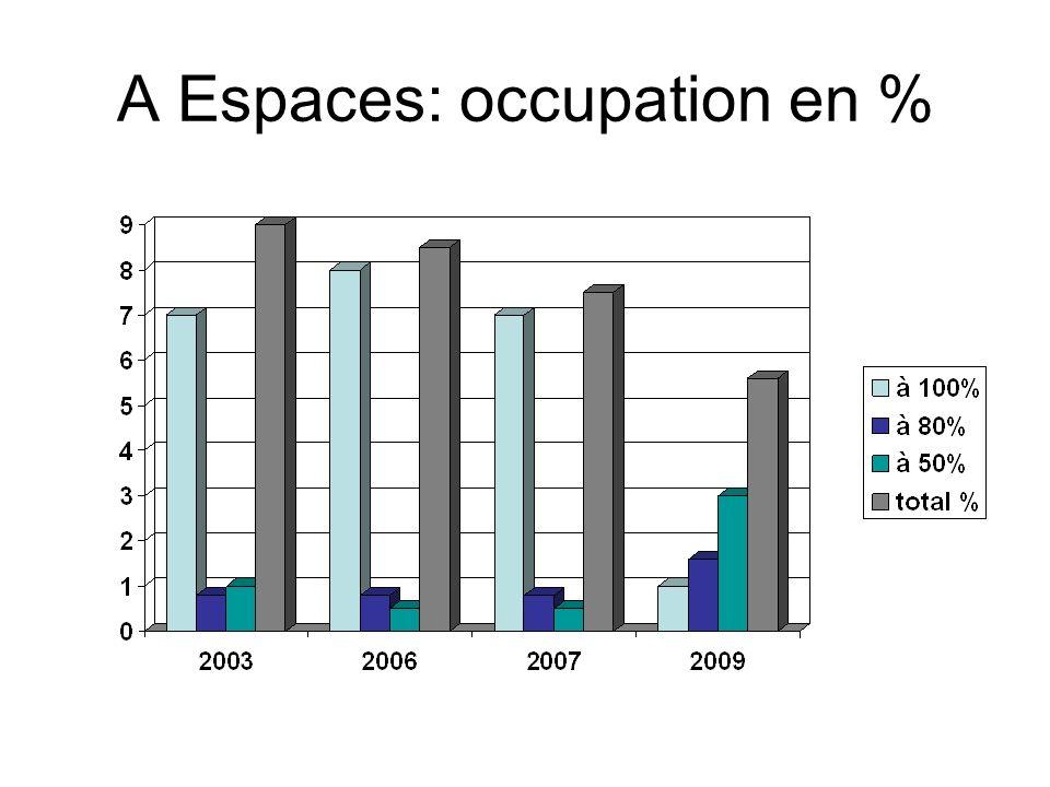 A Espaces: occupation en %