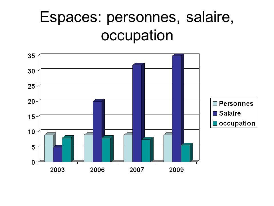 Espaces: personnes, salaire, occupation