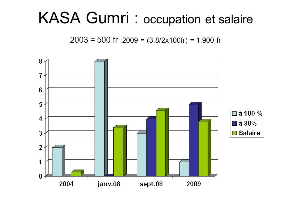 KASA Gumri : occupation et salaire 2003 = 500 fr 2009 = (3.8/2x100fr) = 1.900 fr