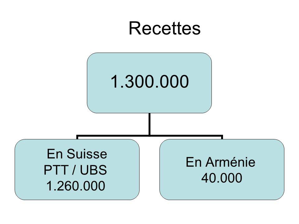 1.3 Recettes 1.300.000 En Suisse PTT / UBS 1.260.000 En Arménie 40.000