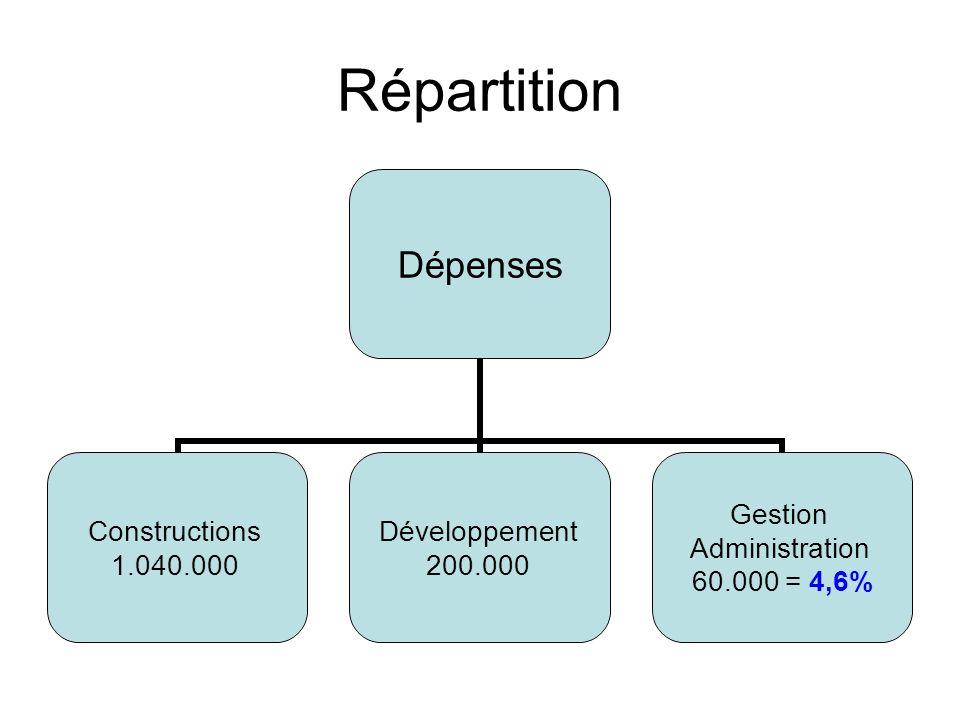 Répartition Dépenses Constructions 1.040.000 Développement 200.000 Gestion Administration 60.000 = 4,6%
