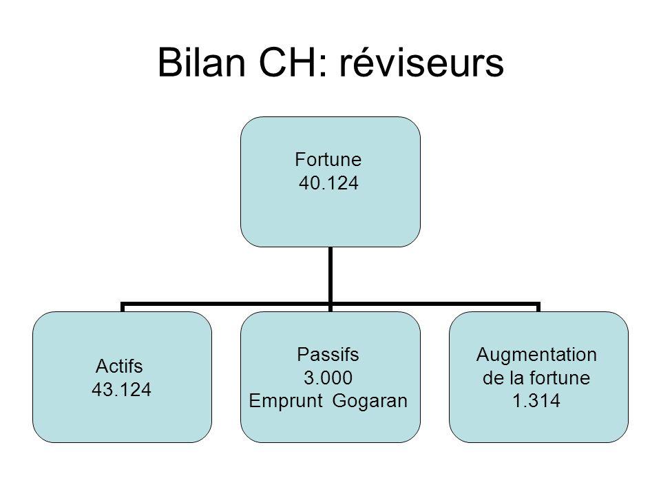 Bilan CH: réviseurs Fortune 40.124 Actifs 43.124 Passifs 3.000 Emprunt Gogaran Augmentation de la fortune 1.314