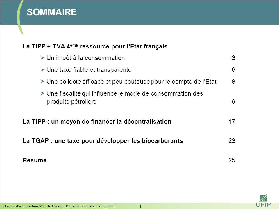 Dossier dinformation N°1 : la Fiscalité Pétrolière en France - juin 2006 11 LA TIPP : UNE FISCALITÉ QUI INFLUENCE LE MODE DE CONSOMMATION DES PRODUITS PÉTROLIERS 95,5% de la recette TIPP proviennent des carburants (*) TVA fioul lourd récupérable en totalité par les industriels Prix moyens 4 mois 2006