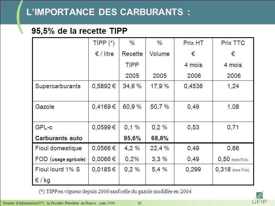 Dossier dinformation N°1 : la Fiscalité Pétrolière en France - juin 2006 9 LA TIPP : UNE FISCALITÉ QUI INFLUENCE LE MODE DE CONSOMMATION DES PRODUITS