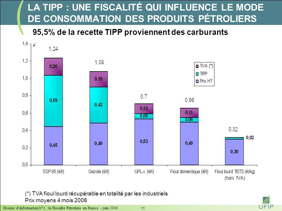 Dossier dinformation N°1 : la Fiscalité Pétrolière en France - juin 2006 10 LIMPORTANCE DES CARBURANTS : 95,5% de la recette TIPP TIPP (*) / litre % R