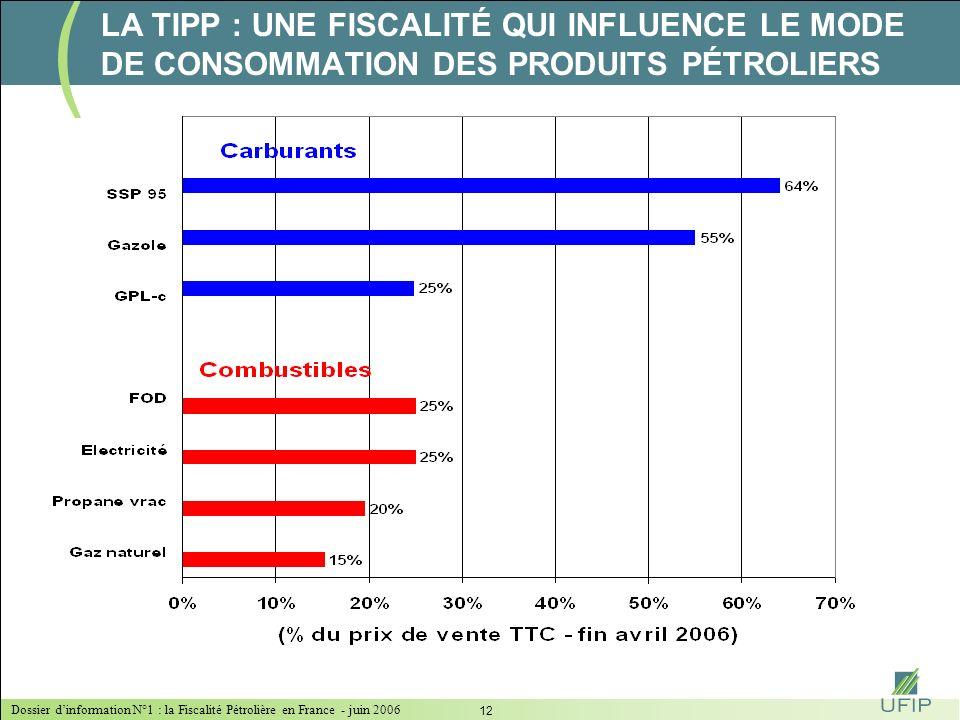 Dossier dinformation N°1 : la Fiscalité Pétrolière en France - juin 2006 11 LA TIPP : UNE FISCALITÉ QUI INFLUENCE LE MODE DE CONSOMMATION DES PRODUITS