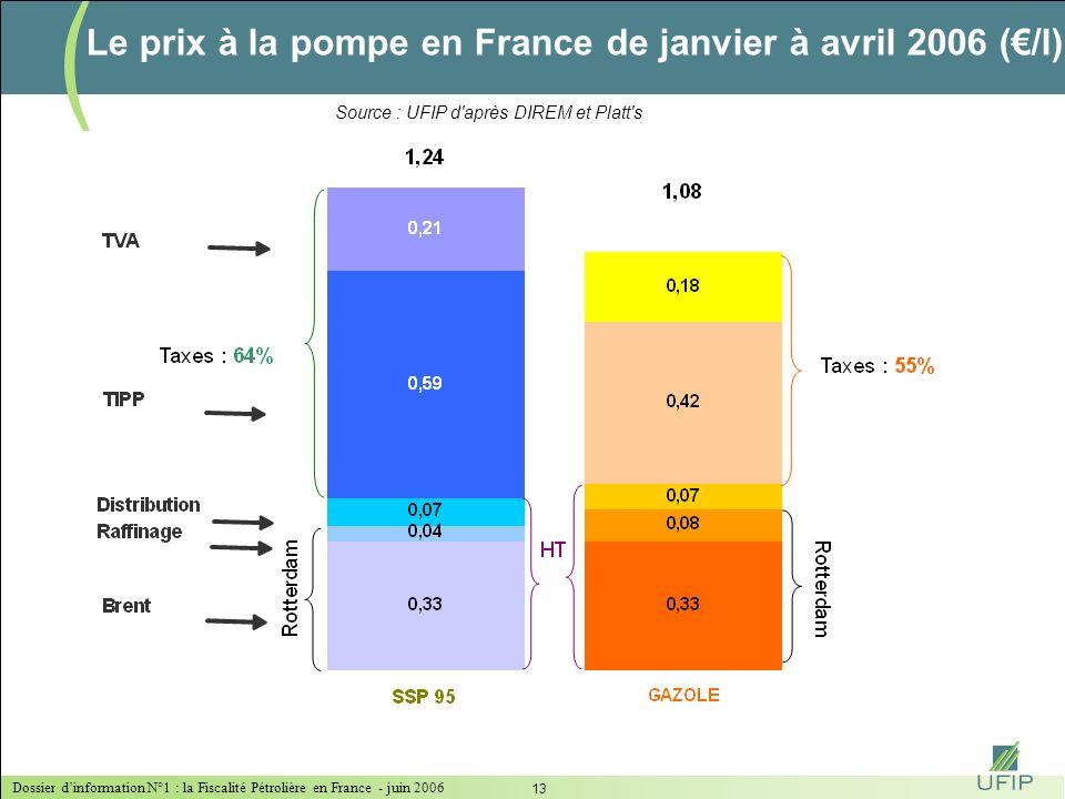 Dossier dinformation N°1 : la Fiscalité Pétrolière en France - juin 2006 12 LA TIPP : UNE FISCALITÉ QUI INFLUENCE LE MODE DE CONSOMMATION DES PRODUITS