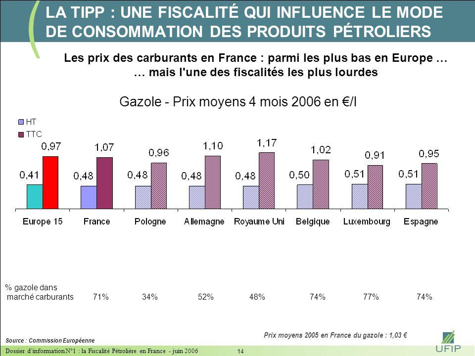 Dossier dinformation N°1 : la Fiscalité Pétrolière en France - juin 2006 13 Source : UFIP d'après DIREM et Platt's Le prix à la pompe en France de jan